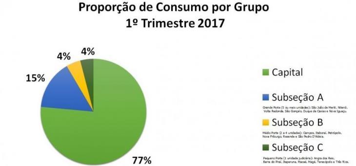 gráfico proporção de consumo por grupo
