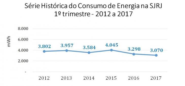gráfico série histórica de consumo